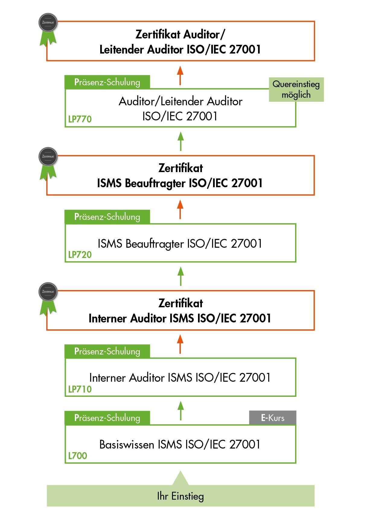 Ausbildungsübersicht - Schulungen der VOREST AG aus dem Bereich ISO 27001