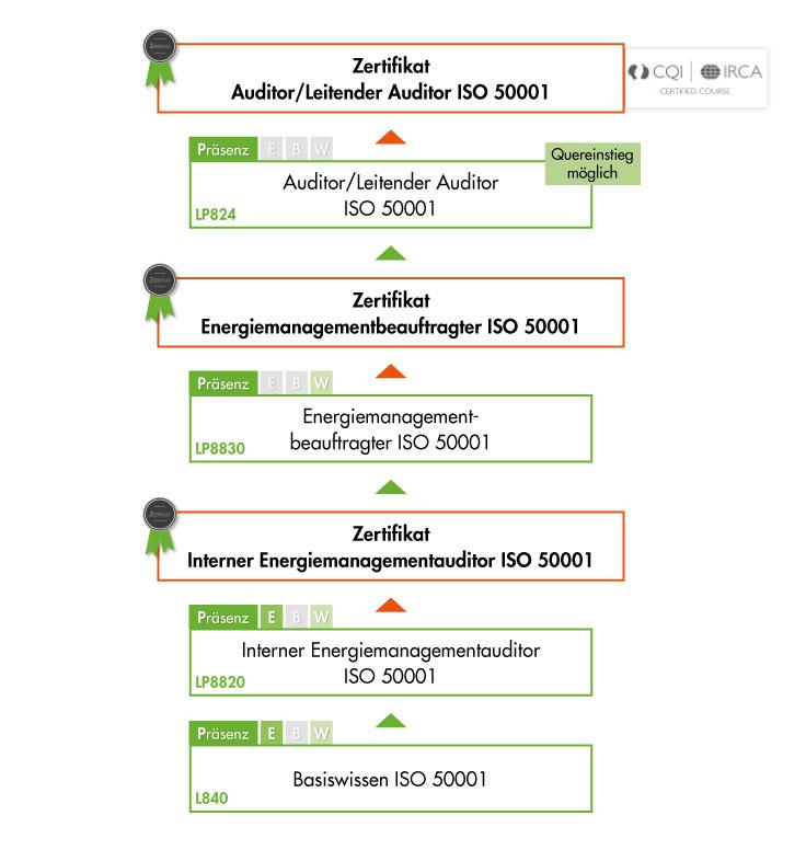 Ausbildungsübersicht - Schulungen der VOREST AG aus dem Bereich Umweltmanagement nach ISO 50001