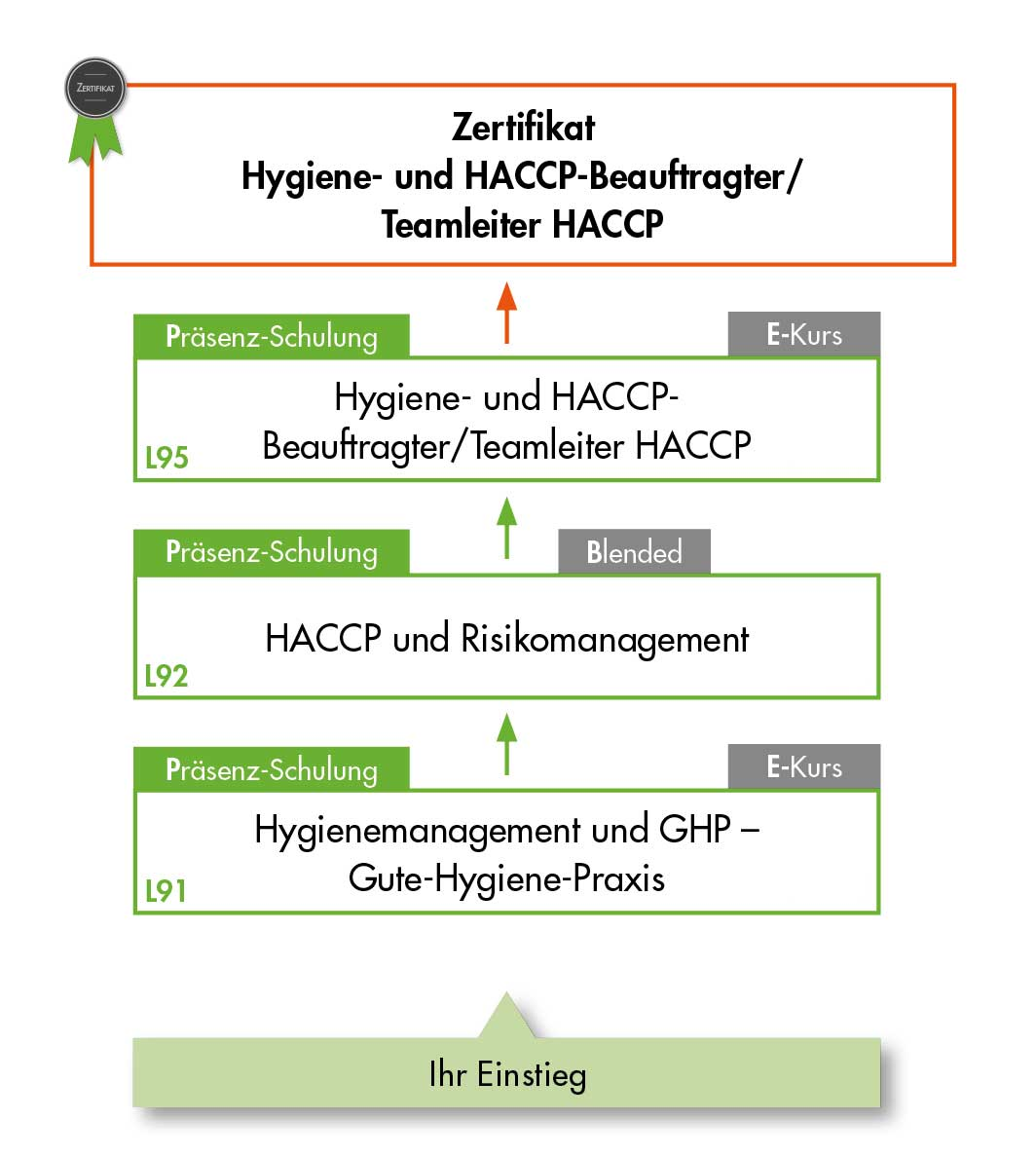 Ausbildungsübersicht HACCP