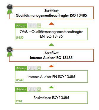 Ausbildungsübersicht - Schulungen der VOREST AG aus dem Bereich Qualitätsmanagement nach ISO 13485