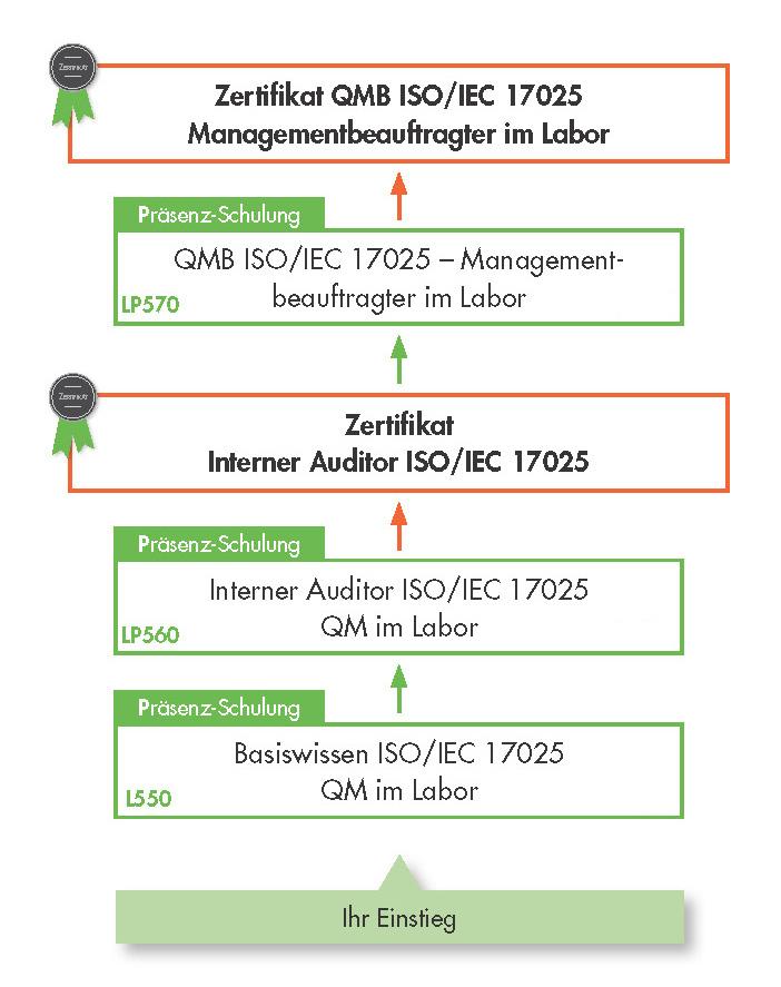 Ausbildungsübersicht - Schulungen der VOREST AG aus dem Bereich Qualitätsmanagement nach ISO 17025