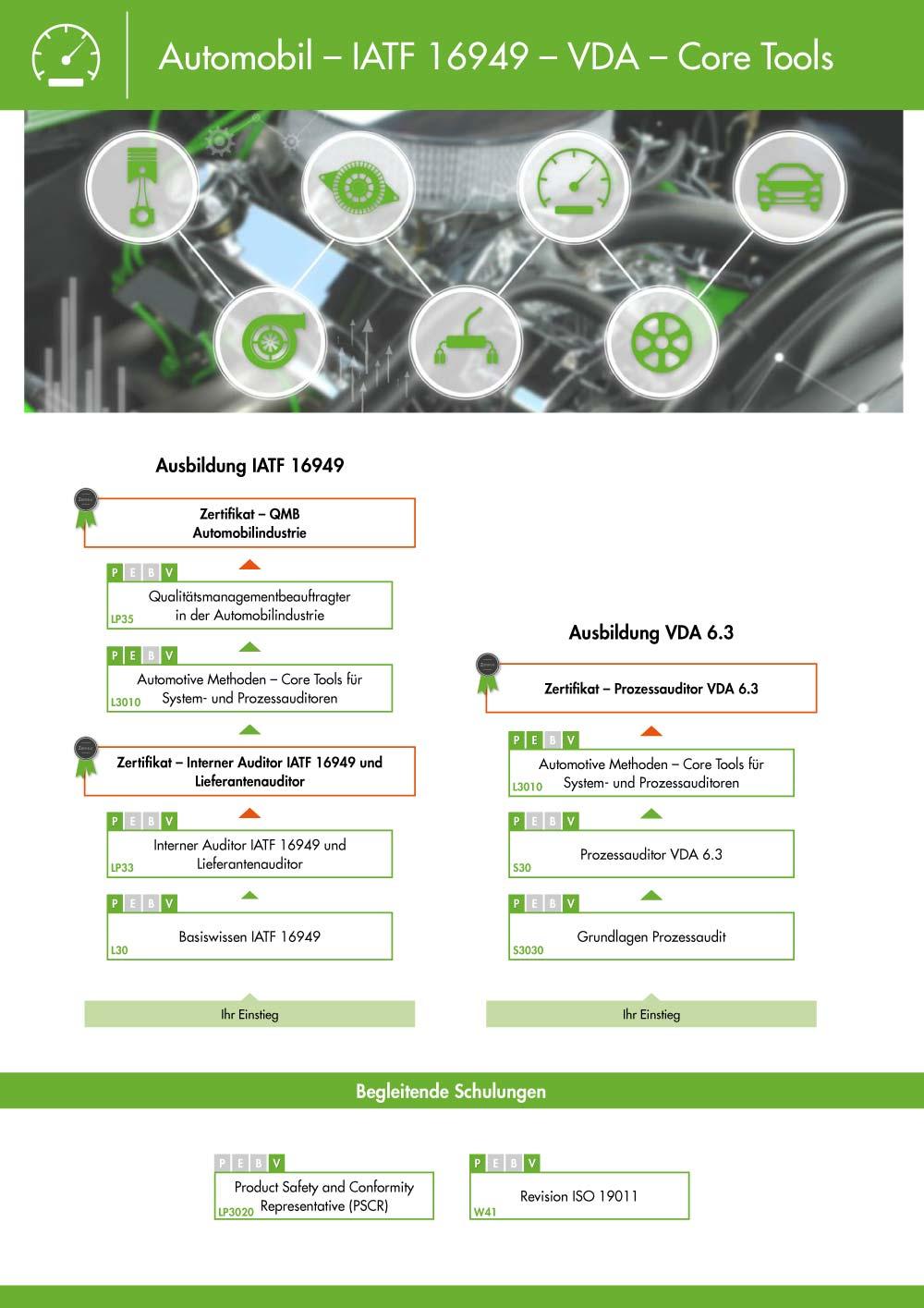 Ausbildungsübersicht - Qualitätsmanagement Automobil