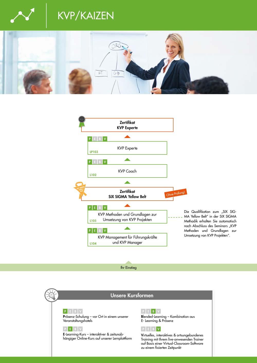 Ausbildungsübersicht - KVP Ausbildung