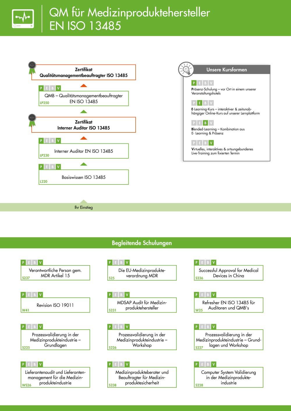 Ausbildungsübersicht - Qualitätsmanagement Medizin