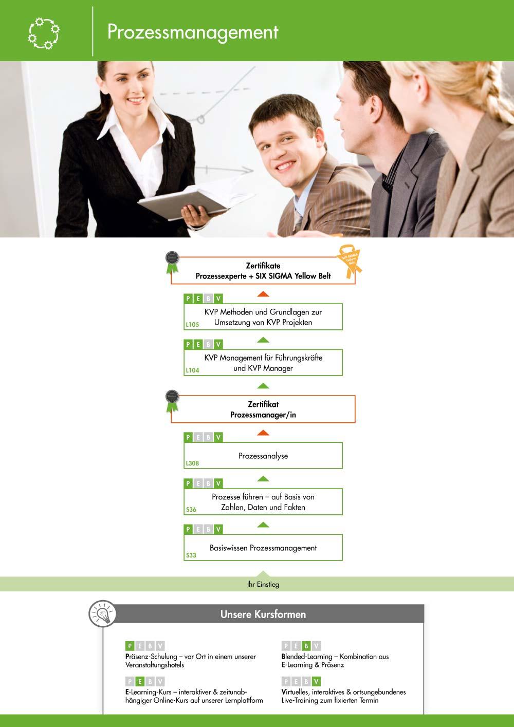 Ausbildungsübersicht - Prozessmanagement Ausbildung