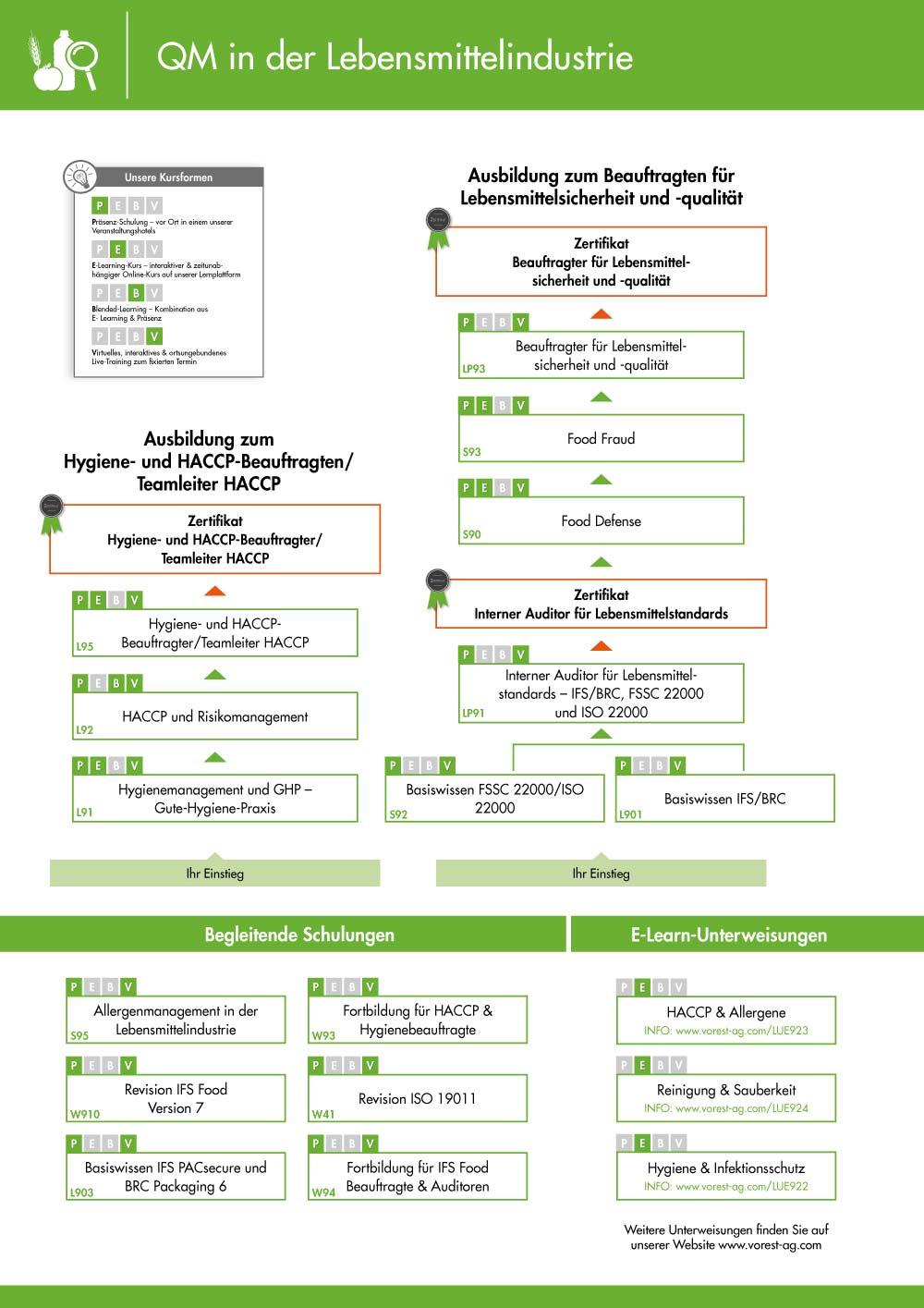 Ausbildungsübersicht - Qualitätsmanagement Lebensmittel